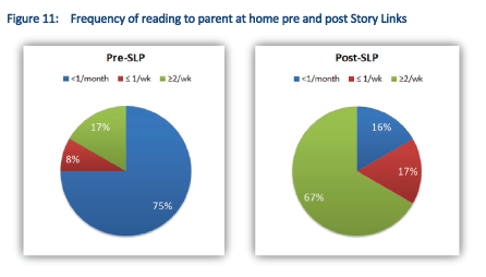 Impact on frequency of pupil reading to parent at home.